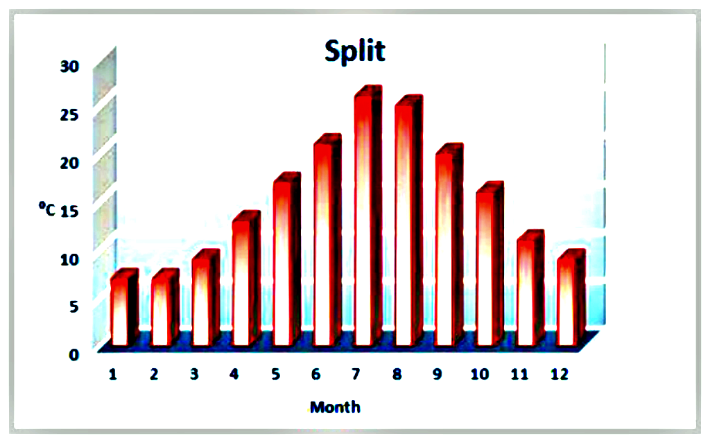 Split Annual Weather Averages